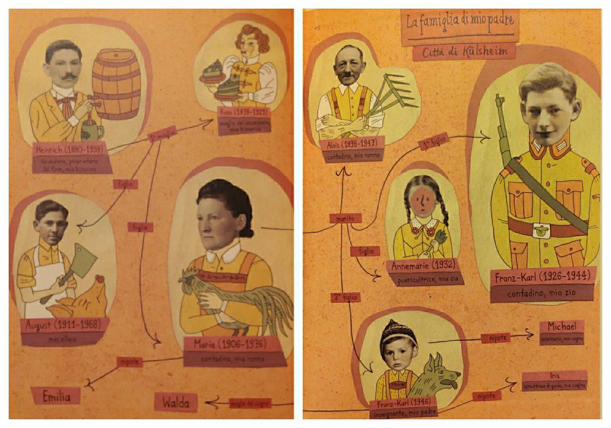 Mio Caro Fumetto - Heimat: un album di famiglia tedesco - L'albero genealogico della famiglia del padre di Nora Krug.