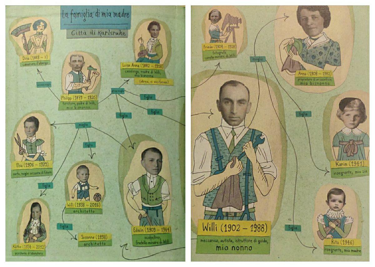 Mio Caro Fumetto - Heimat: un album di famiglia tedesco - L'albero genealogico della famiglia della madre di Nora Krug.